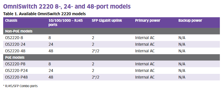 Tabla de modelos switch alcatel-lucent 2220