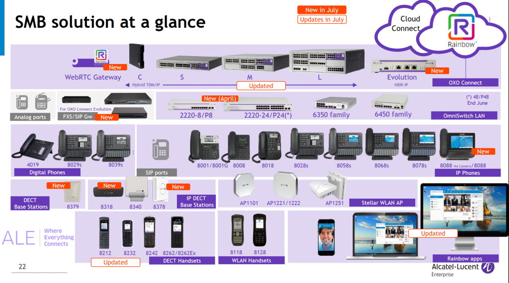 Productos Alcatel Lucent 2018